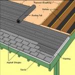 esquema sobre montagem de telhas shingle
