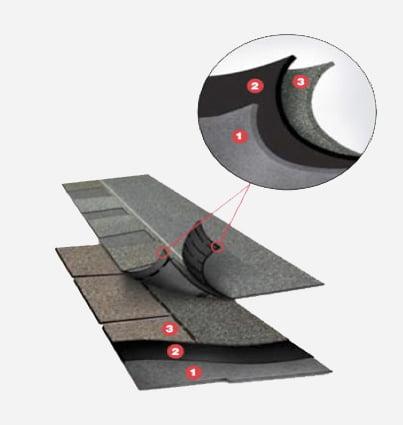 Vantagens da proteção e impermeabilização do telhado shingle