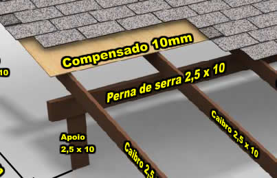 estrutura de telhado para telhas shingle